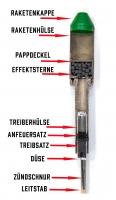Querschnitt durch eine Zink-Rakete der Kategorie F2