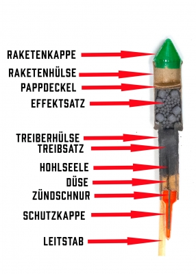 Querschnitt durch eine Funke-Rakete
