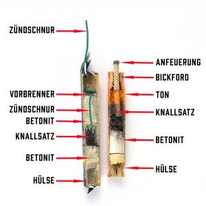 So sieht ein zylindrischer Kanonenschlag von innen aus, so wird er hergestellt.