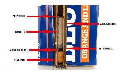 Querschnitt durch eine Feuerwerksbatterie bzw. Querschnitt durch ein Feuerwerksrohr