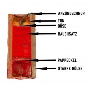 Halbschnitt durch einen Rauchtopf, so sieht ein Raucherzeuger von innen aus, Funktion und Aufbau erklärt.